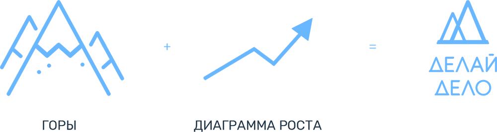 Дизайн логотипа Делай Дело